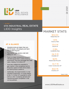 Q1 2021 LIDD Toronto Brokerage Market Report